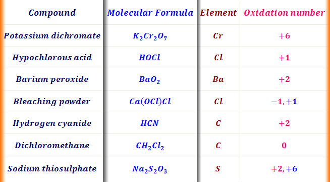 How to calculate oxidation number of an element in a compound