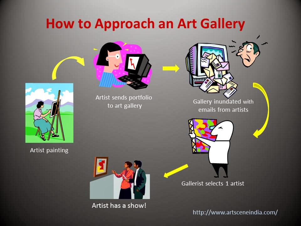 6 Tips On How To Approach An Art Gallery And Find Gallery Representation, Image@Nalini Malaviya