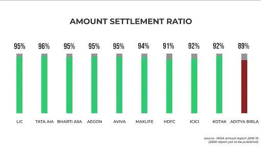 best term insurance company irda amount settlement ratio