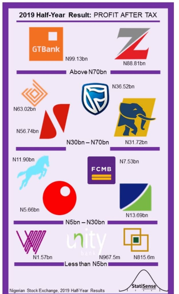 RISING BANK FRAUD: SAD TALES FROM GTB, ECO BANK, POLARIS, FIDELITY, OTHERS