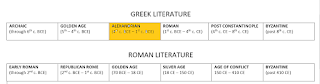 "Timeline of Greek Literature with ""ALEXANDRIAN"" era highlighted"