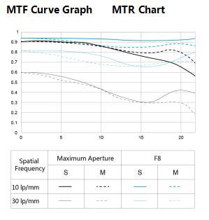 MTF-график для объектива Yongnuo YN 50mm f/1.4N E