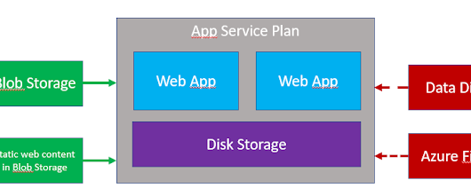 Data disk limit on App Service Plan and Web Apps