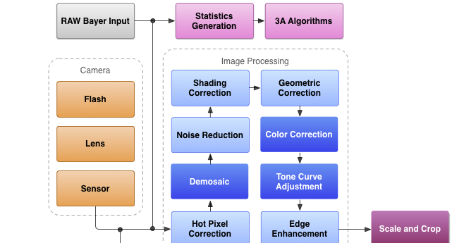 Android Camera Architecture ~ Android's Example