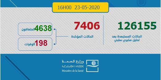 7 جهات لم تسجل أية حالة .. المغرب يعلن تسجيل (74) حالة مؤكدة و (261) حالات شفاء جديدة