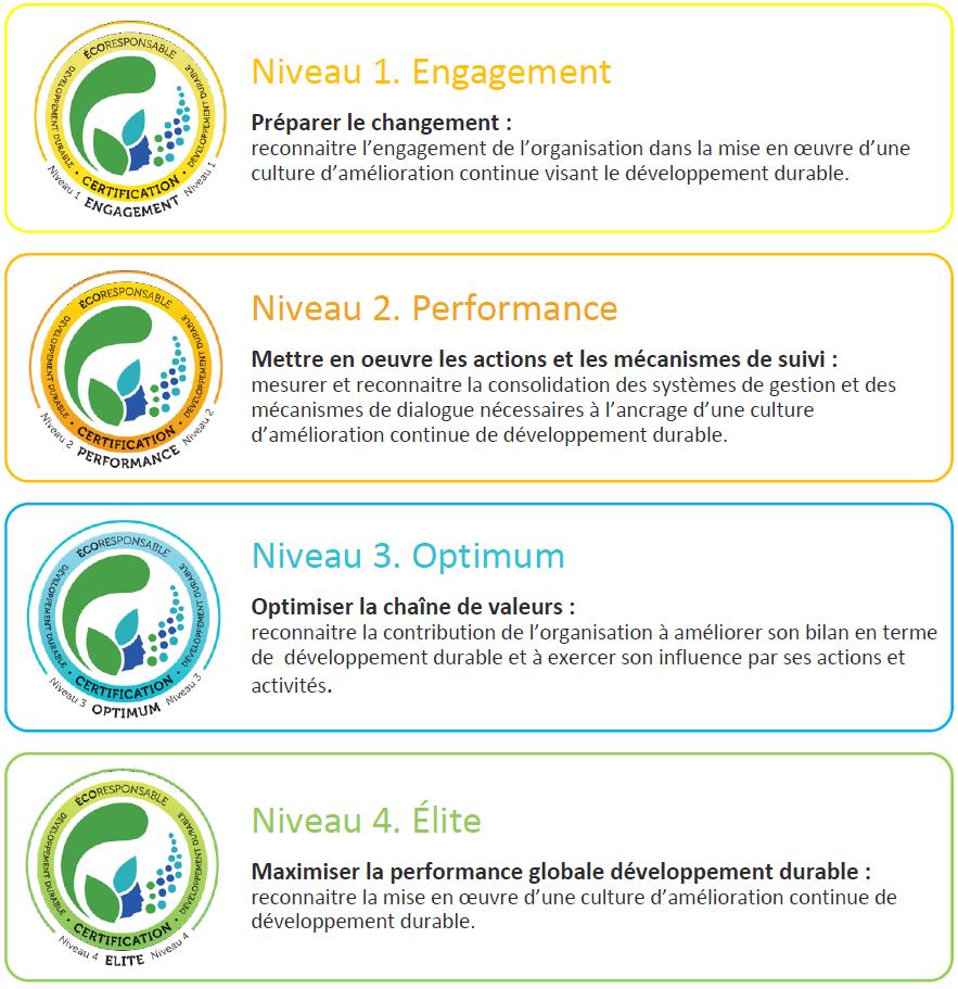 Les quatre niveaux de certification ÉCORESPONSABLE et leurs logotypes