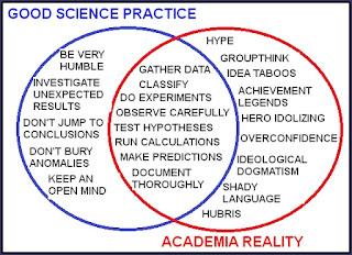 good science practice