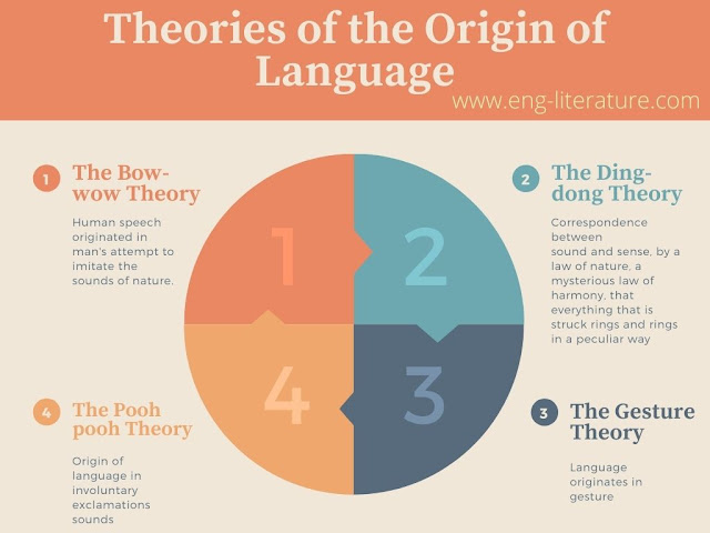 Theories of the Origin of Language Infographics