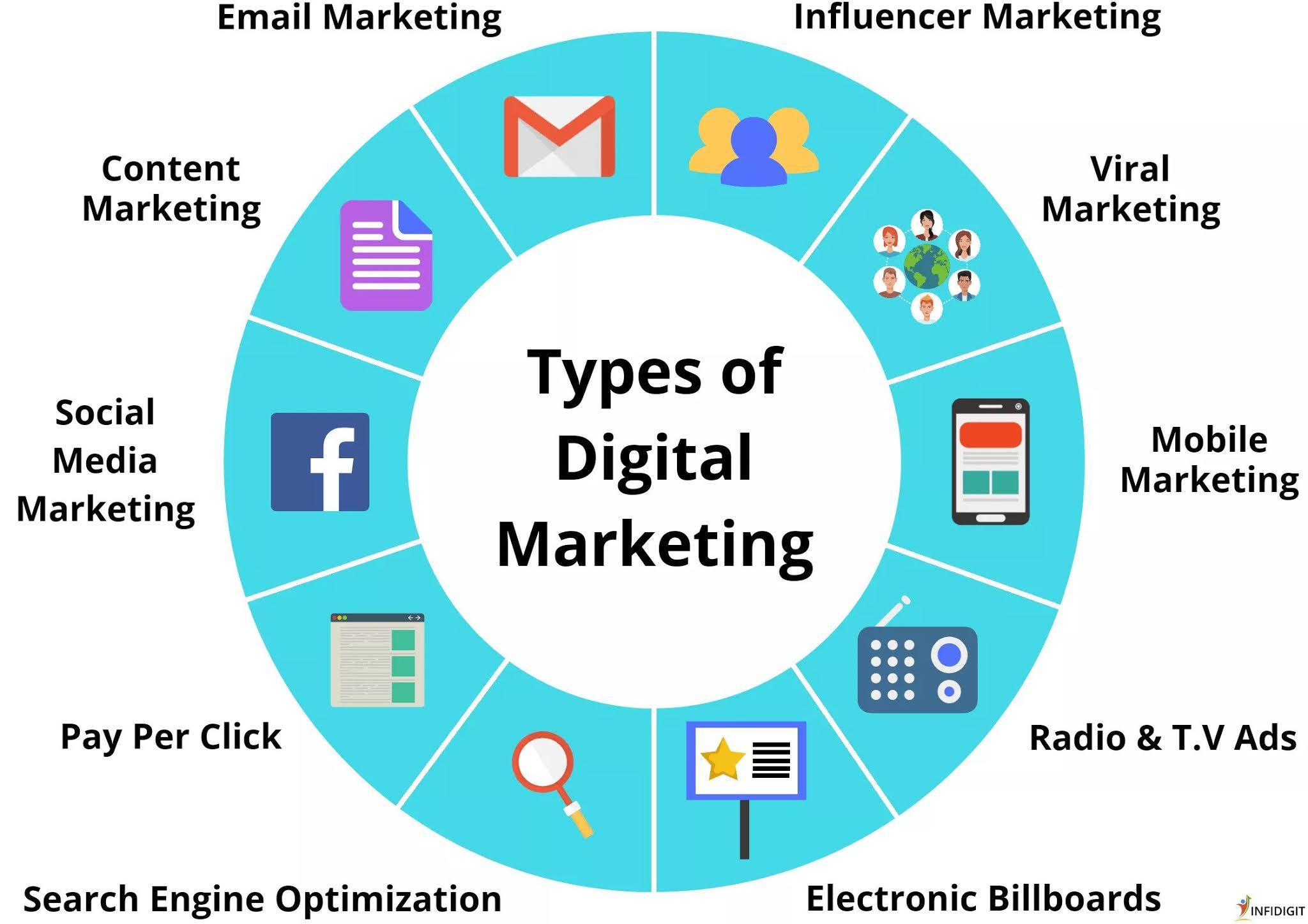 jenis digital strategi marketing