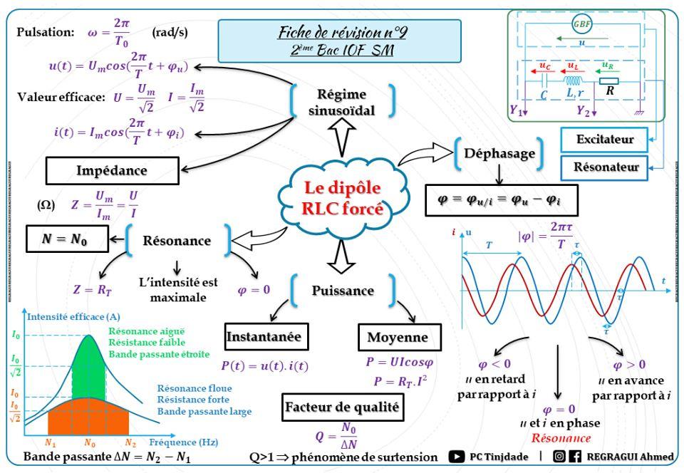 دروس الفيزياء باك دولي فرنسية