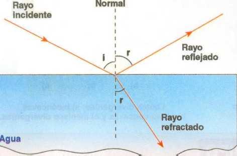 Resultado de imagen de con agua y aire fenómenos de la refracción y la reflexión