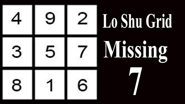 lo shu grid method missing 7 | lo shu grid | lu shu grid | abhishek bhatnagar numerology