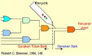 Gambar 5.25: Analisa Rangkaian Dimulai pada Pusat Rangkaian