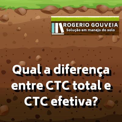 Qual a diferença entre CTC total e CTC efetiva?