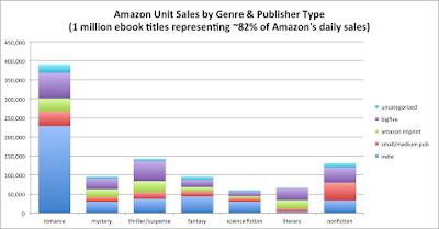 2016 Genre Sales