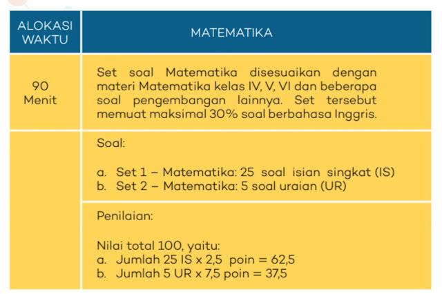 Rambu-rambu tes seleksi ksn sd 2020 matematika