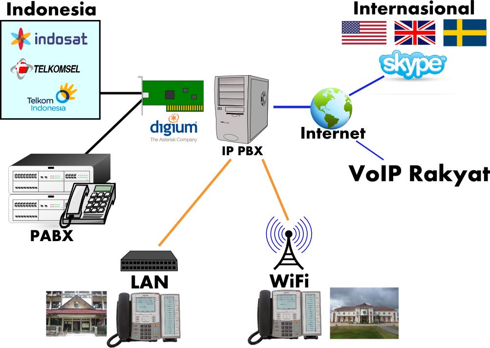 Pengertian pbx dan proses kerja pbx server softswitch tong pedit pbx atau private branch exchange adalah penyedia layanan telepon yang melayani pertukaran telepon dengan pusat di dalam suatu perusahaan ccuart Choice Image
