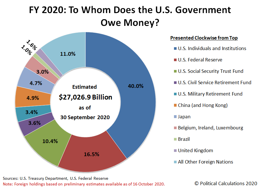 FY 2020: To Whom Does the U.S. Government Owe Money? (Preliminary Estimate)
