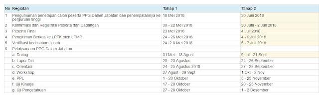 Info Pengumuman/ Kelulusan Hasil Pretest PPG/ PPGJ Tahap 2 Tahun 2018