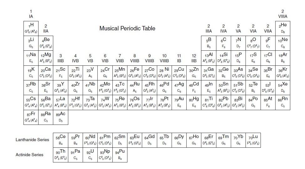 Periodic table periodic table mathematica periodic for Table mathematica