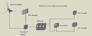what is solar energy, solar power plant, solar energy, advantages and disadvantages of solar energy @electrical2z