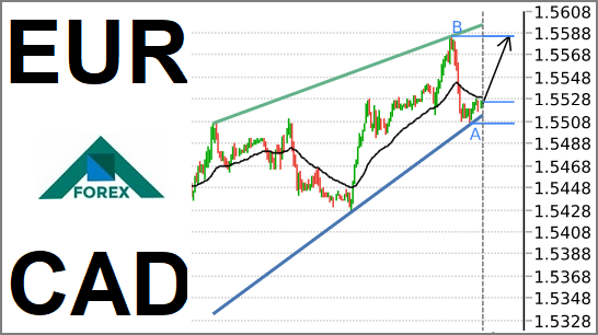 تحليل زوج EUR/CAD صاعد على المدى القصير