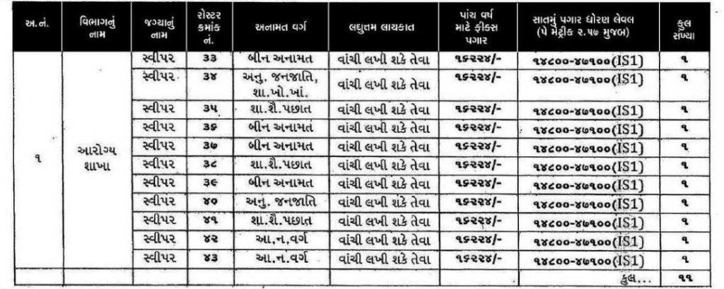 Himatnagar Nagarpalika Sweeper Recruitment 2021