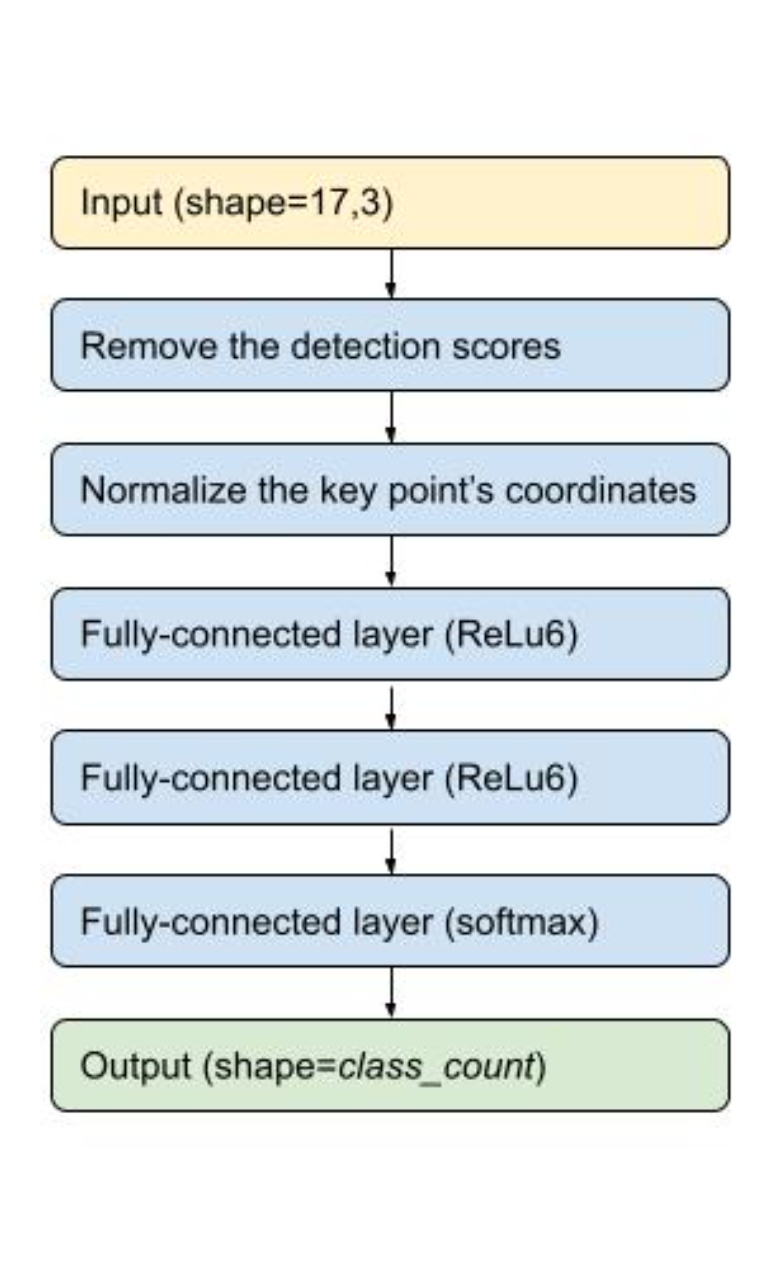Overview of the pose classification TensorFlow Lite model