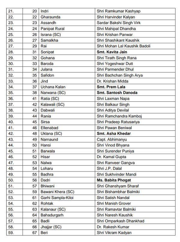 haryana-bjp-candidate-list-2