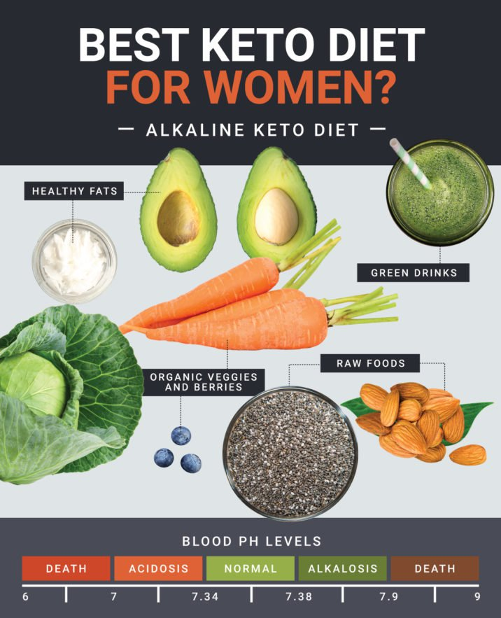 keto diet for women best food to eat