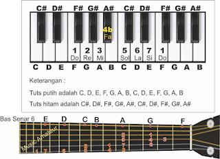 gambar piano dan gitar tangga nada f pada not angka