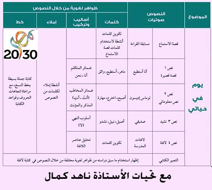 تحليل منهج اللغة العربية الصف الثاني الابتدائي 2020 أ/ حسام أبو أنس 11