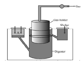 Study the picture of biogas plant given below and answer the questions that follow