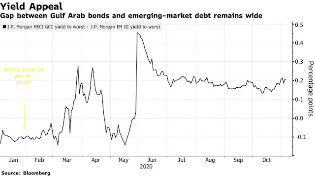 Top Gulf Arab Bond Manager Hungry for Risk Eyes #Oman and #Bahrain - Bloomberg