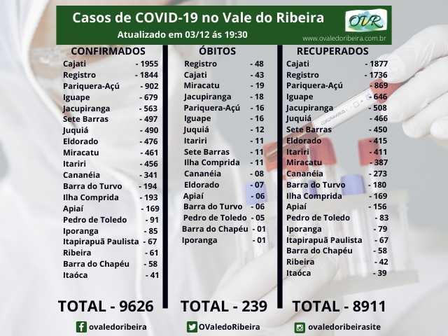 Vale do Ribeira soma 9626 casos positivos, 8911 recuperados e 239 mortes do Coronavírus - Covid-19