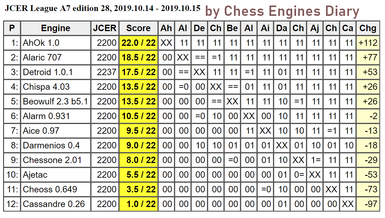 JCER (Jurek Chess Engines Rating) tournaments - Page 18 2019.10.14.LeagueA7.edition28Scid.html