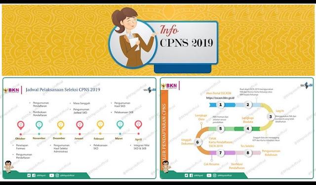 DAFTAR CPNS 2019 Resmi Dibuka November - Simak Rincian Formasi yang Dibutuhkan Kementerian