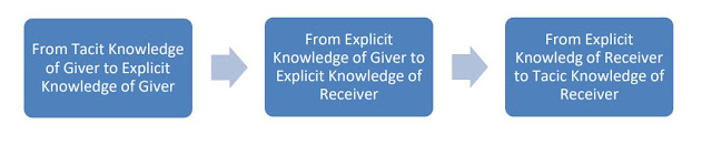a) Knowledge transfer pathway: