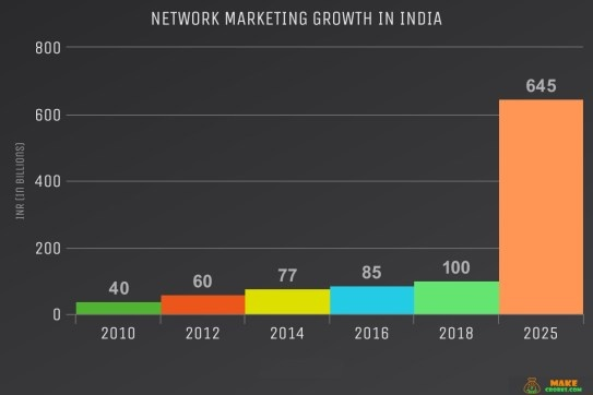 FUTURE OF DIRECT SELLING BUSINESS IN INDIA | Business News