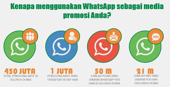 Jualan Promosi dengan menggunakan Whatsapp - Belajar Whatsapp Marketing