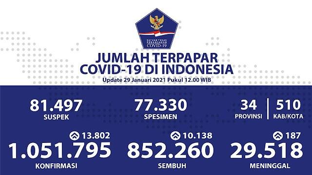 (29 Januari 2021) Jumlah Kasus Covid-19 di Indonesia