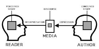 Network Address: Recombinant Memetics and Narrative Networks