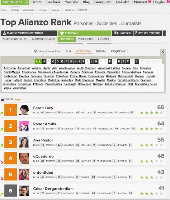 La mallorquina Roser Amills en el nº 2 del Top Alianzo Rank de periodistas, con Ana Pastor ;))