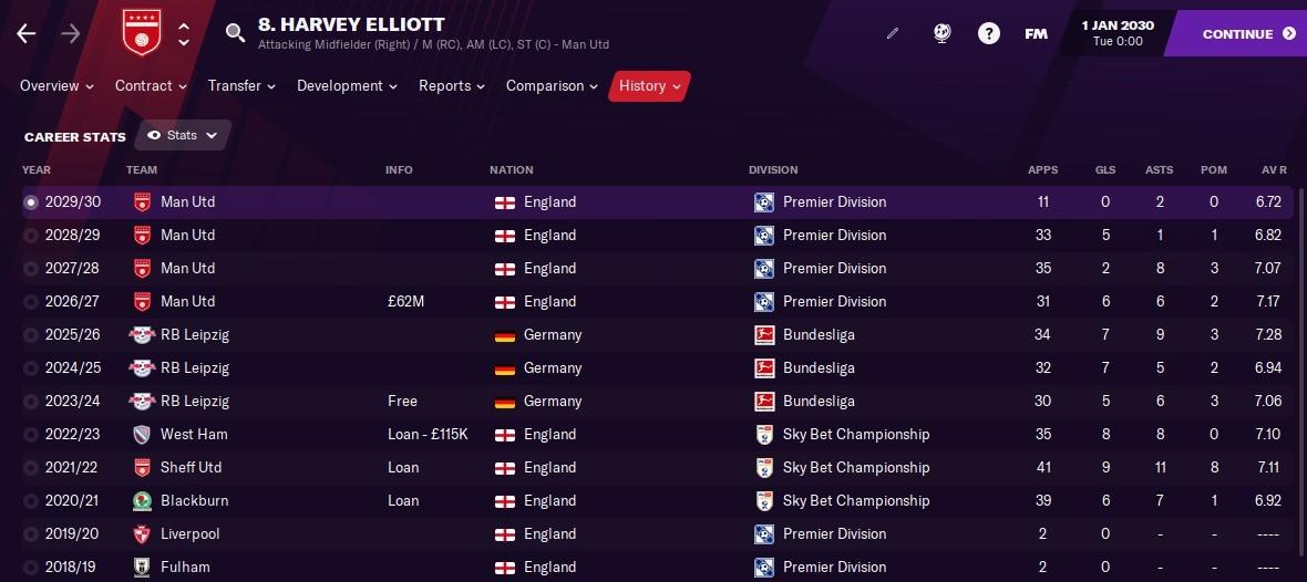 Harvey Elliott: Career History until 2030