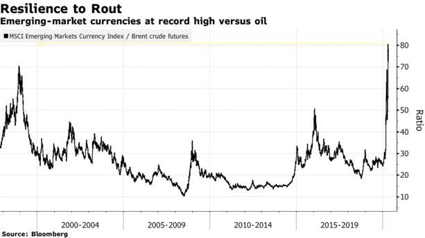 Oil Crash Has Little Relevance to Emerging Markets in Virus Era - Bloomberg