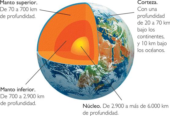 Geonautas2011 Estructura Interna De La Tierra