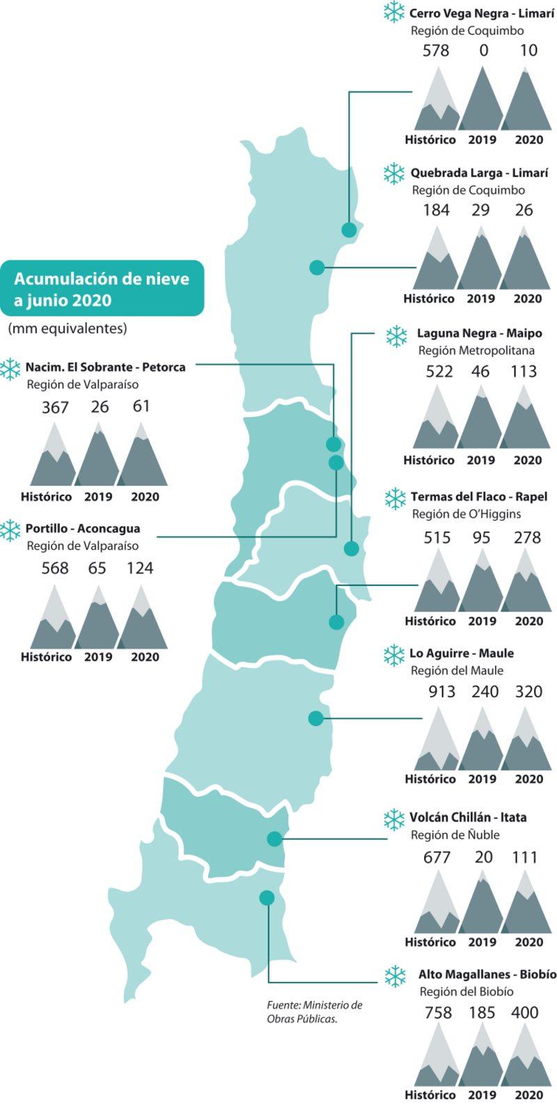 Notable aumento de nieve caída en las 6 regiones con mayor escasez hídrica