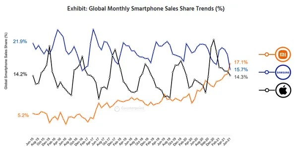 Xiaomi is Now The Biggest Smartphone Manufacturer Globally