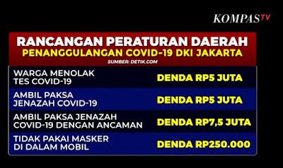 Isi Raperda Penanggulangan Covid19 Jakarta