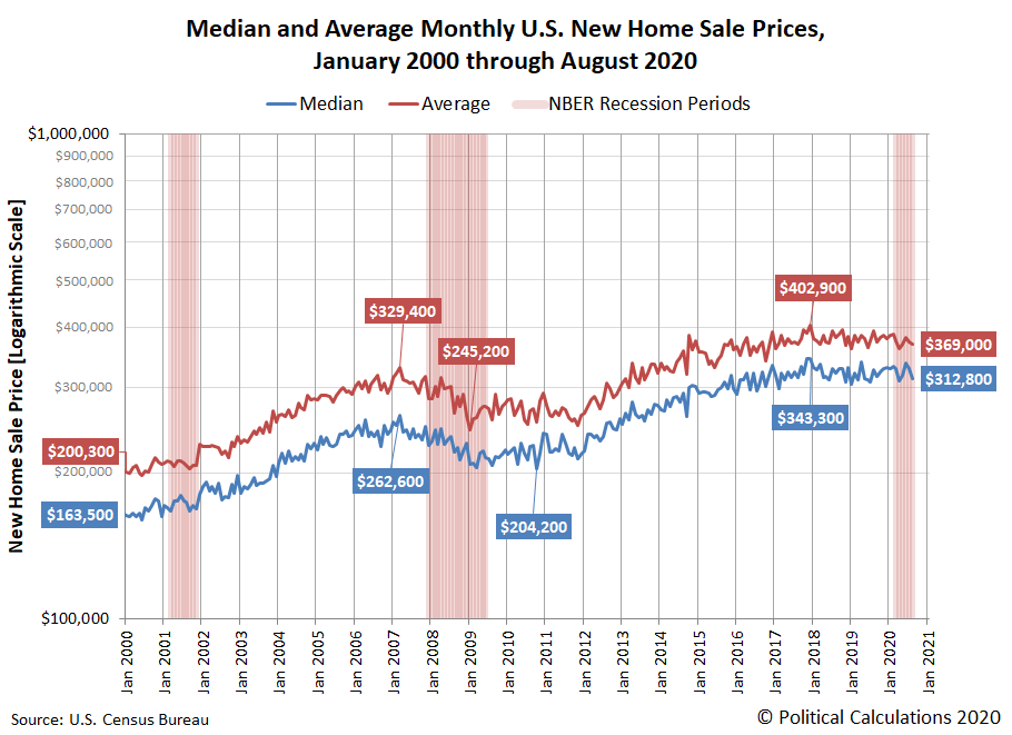 Median and Average New Home Sale Prices, January 2000 - August 2020
